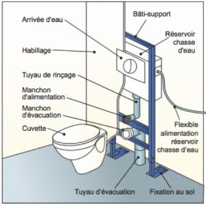 plan détaillé d un wc suspendu