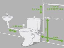 comment fonctionne un wc broyeur les toilettes. Black Bedroom Furniture Sets. Home Design Ideas